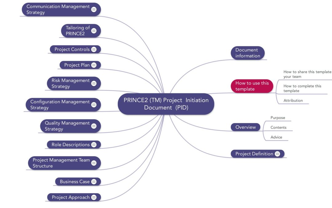 Prince2 Project Initiation Document PID laten schrijven
